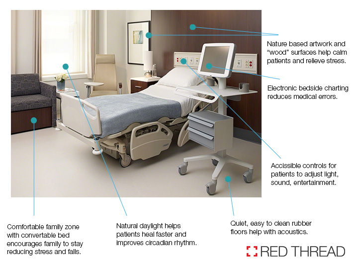 Evidence based design for healthcare facilities | Red Thread