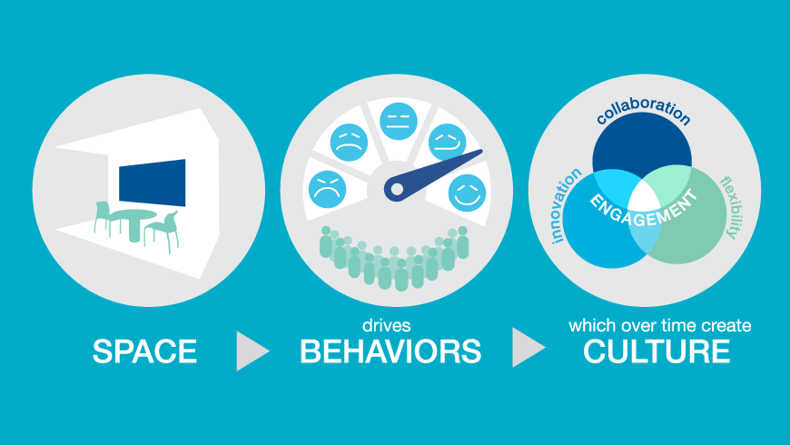 Infographic showing how space impacts behaviors which become culture