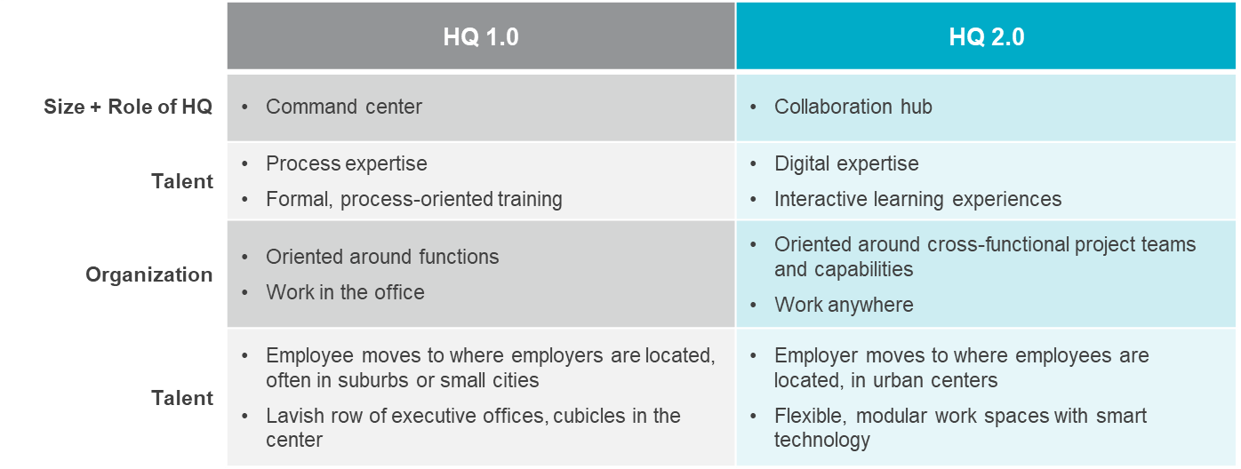 chart explaining the evolution of the corporate headquarters