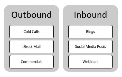 graphic definition of outbound and inbound marketing