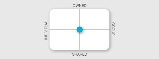diagram showing balanced culture