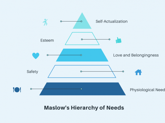 Is Maslow's hierarchy of needs included in your post-COVID workplace re-entry plan?