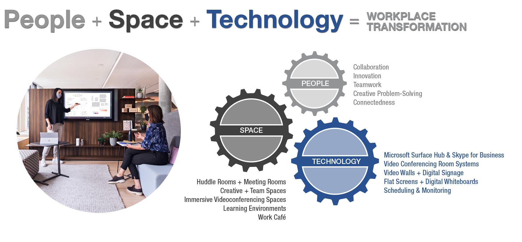 people plus space plus technology drive the way we work