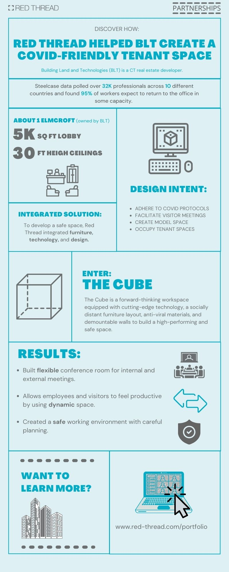 Red Thread Case Study: BLT infographic