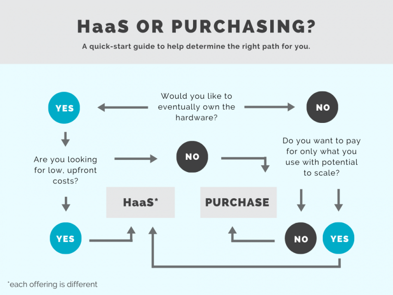 Flow chart to determine whether HaaS is right for your business