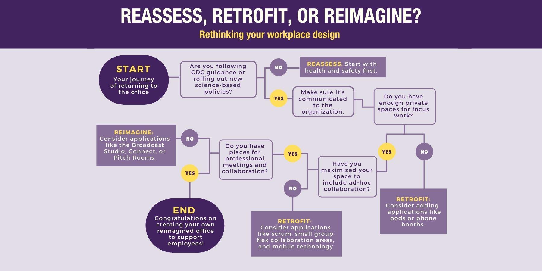 Reassess, retrofit, reimagine flowchart